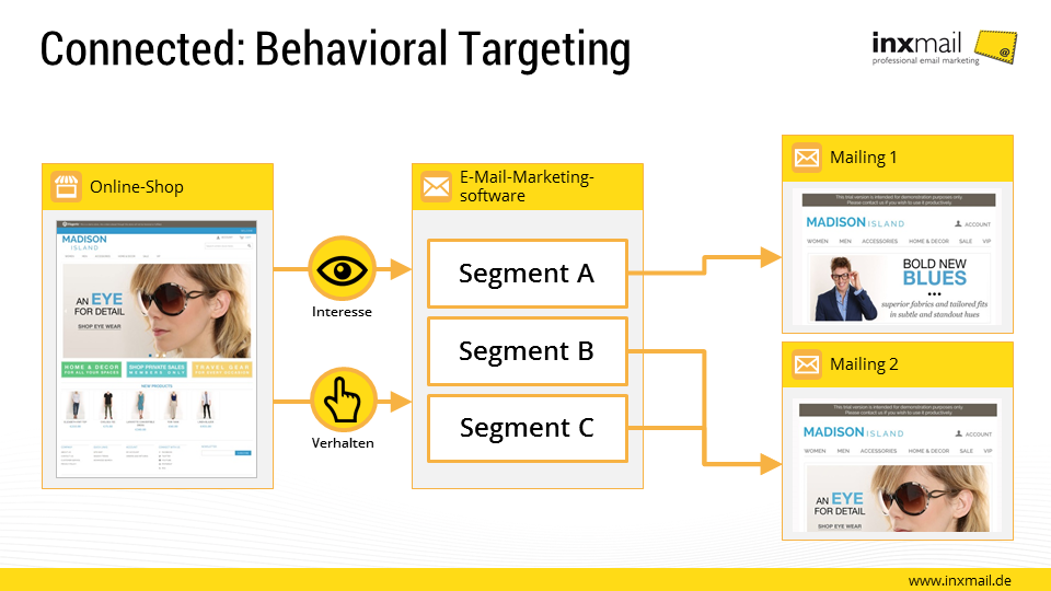 Connected: Behavioral Targeting