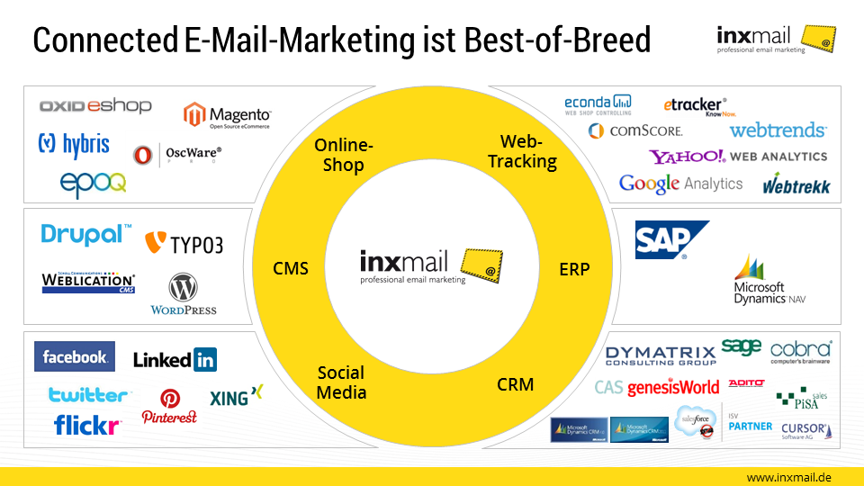 Connected E-Mail-Marketing ist Best-of-Breed