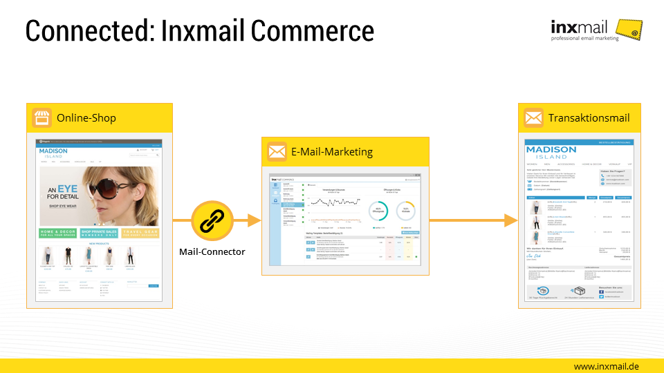 Connected: Inxmail Commerce