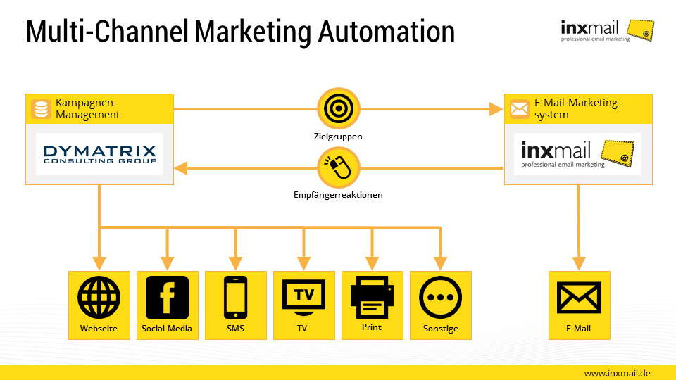 Multi-Channel Marketing Automation